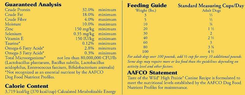 dog food nutritional statement